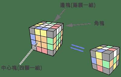 4x4魔術方塊基礎復原解法-降階法