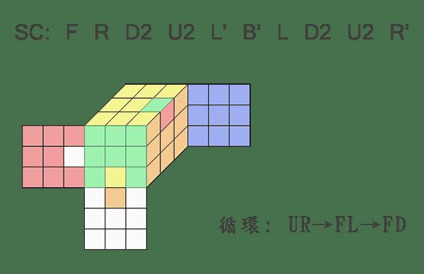 魔術方塊 雙公式盲解 邊塊示範