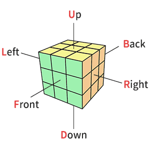3x3魔術方塊英文轉動代號