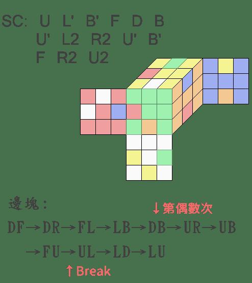魔術方塊盲解 M2 邊塊案例
