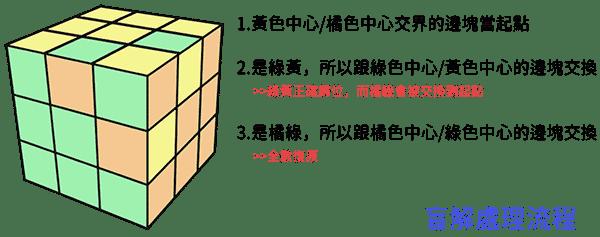 魔術方塊 盲解原理