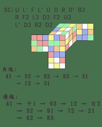魔術方塊盲解 全數字編碼