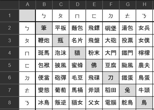魔術方塊盲解編碼 letter pairs